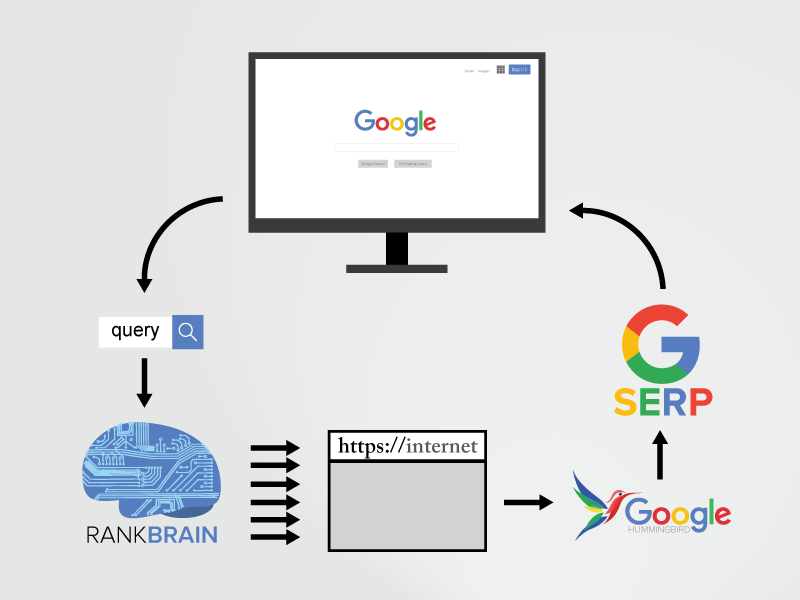 rankbrain-diagram-online-digitalx.de