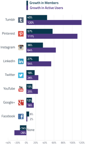 User numbers in the social media sector 2014 from the USA