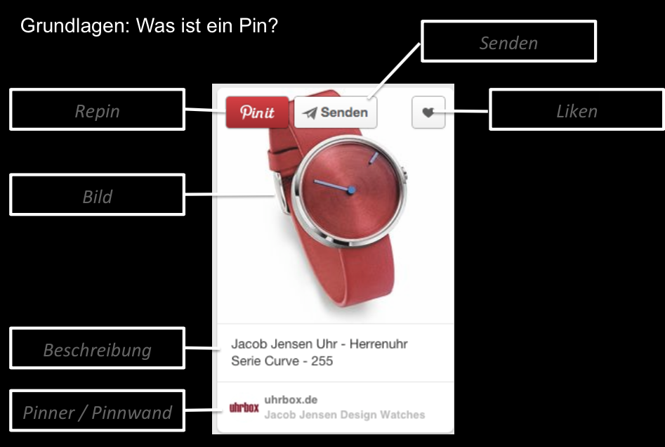 Wie funktioniert Pinterest?