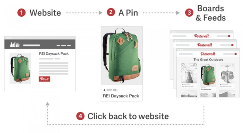 Pinterest Workflow