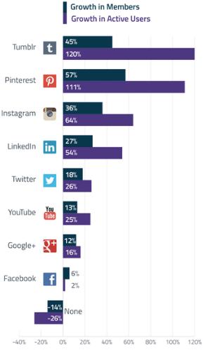 Userzahlen im Social Media Bereich 2014 aus den USA
